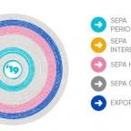 SEPA - Congreso de la Periodoncia y la salud bucal